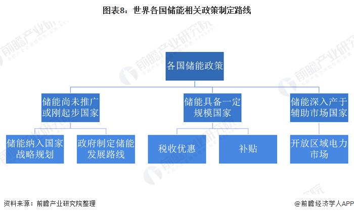 图表8:世界各国储能相关政策制定路线
