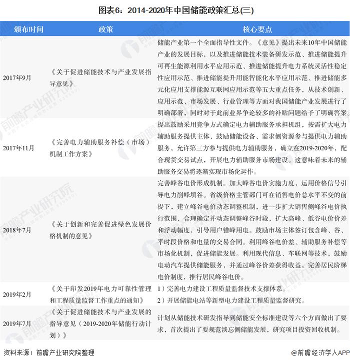 图表6:2014-2020年中国储能政策汇总(三)