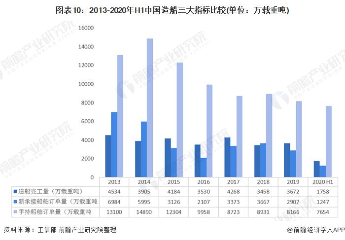 图表10:2013-2020年H1中国造船三大指标比较(单位:万载重吨)
