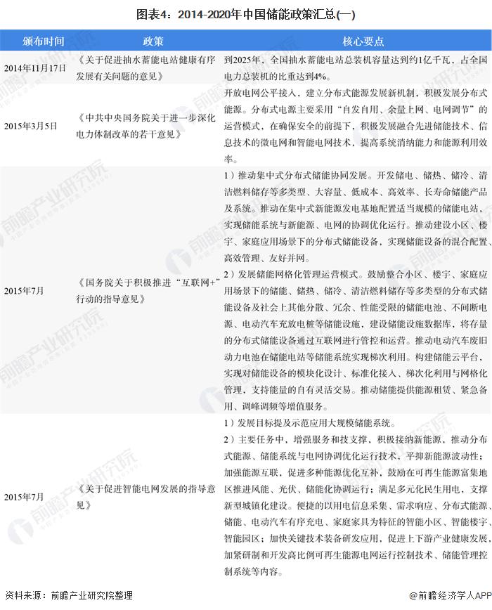 图表4:2014-2020年中国储能政策汇总(一)