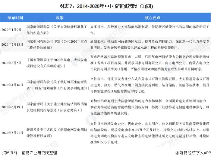 图表7:2014-2020年中国储能政策汇总(四)