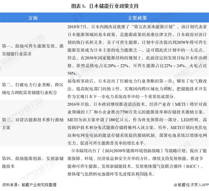 图表1:日本储能行业政策支持