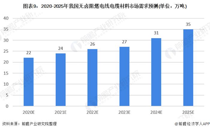 图表9:2020-2025年我国无卤阻燃电线电缆材料市场需求预测(单位:万吨)