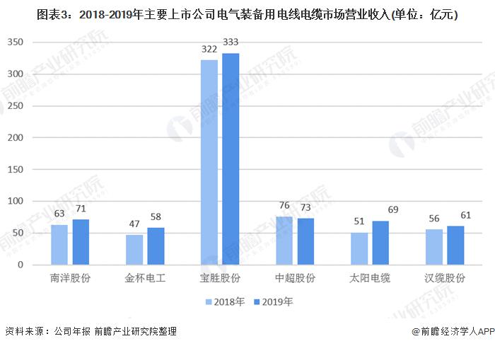 图表3:2018-2019年主要上市公司电气装备用电线电缆市场营业收入(单位:亿元)
