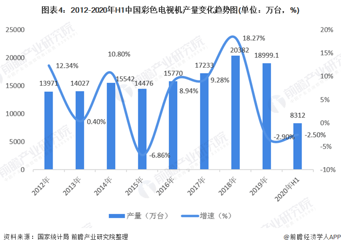 图表4:2012-2020年H1中国彩色电视机产量变化趋势图(单位:万台,%)