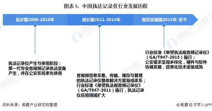 图表1:中国执法记录仪行业发展历程