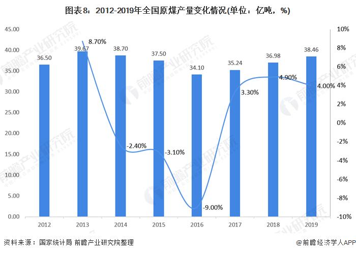 图表8:2012-2019年全国原煤产量变化情况(单位:亿吨,%)
