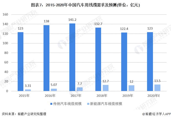 图表7:2015-2020年中国汽车用线缆需求及预测(单位:亿元)