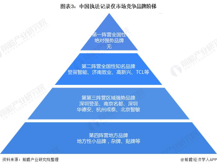 图表3:中国执法记录仪市场竞争品牌阶梯
