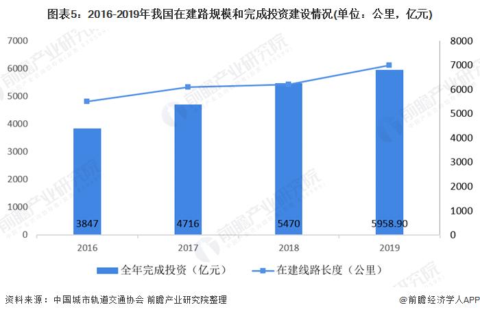 图表5:2016-2019年我国在建路规模和完成投资建设情况(单位:公里,亿元)