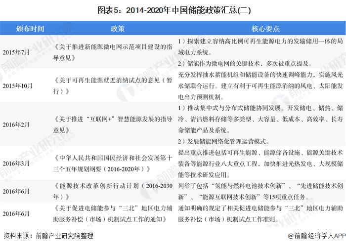 图表5:2014-2020年中国储能政策汇总(二)