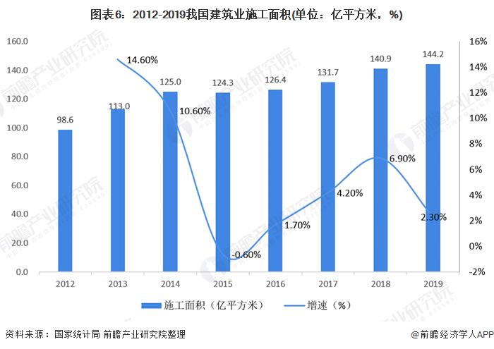 图表6:2012-2019我国建筑业施工面积(单位:亿平方米,%)