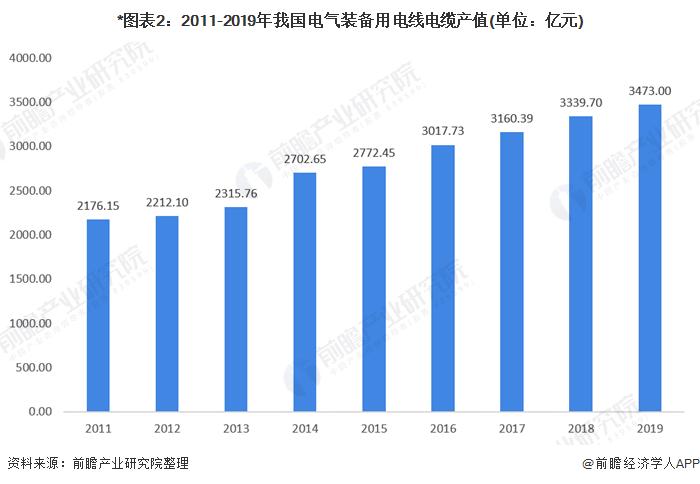 *图表2:2011-2019年我国电气装备用电线电缆产值(单位:亿元)
