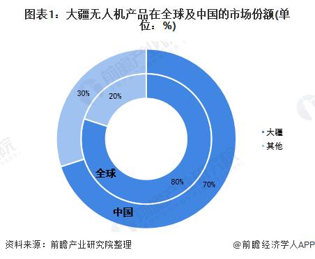 图表1:大疆无人机产品在全球及中国的市场份额(单位:%)