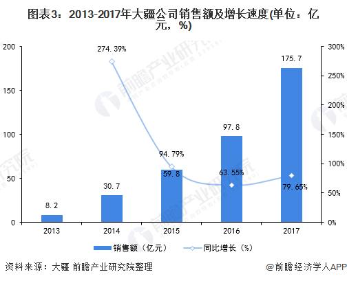 图表3:2013-2017年大疆公司销售额及增长速度(单位:亿元,%)