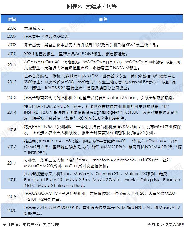 图表2:大疆成长历程