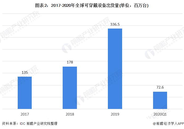 图表2:2017-2020年全球可穿戴设备出货量(单位:百万台)