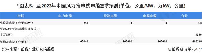 * 图表5:至2023年中国风力发电线电缆需求预测(单位:公里/MW,万kW,公里)