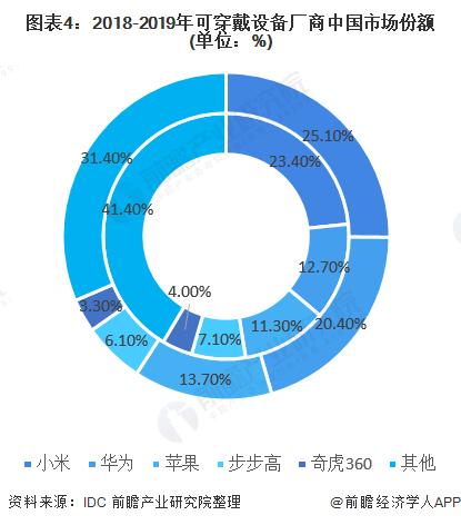 图表4:2018-2019年可穿戴设备厂商中国市场份额(单位:%)
