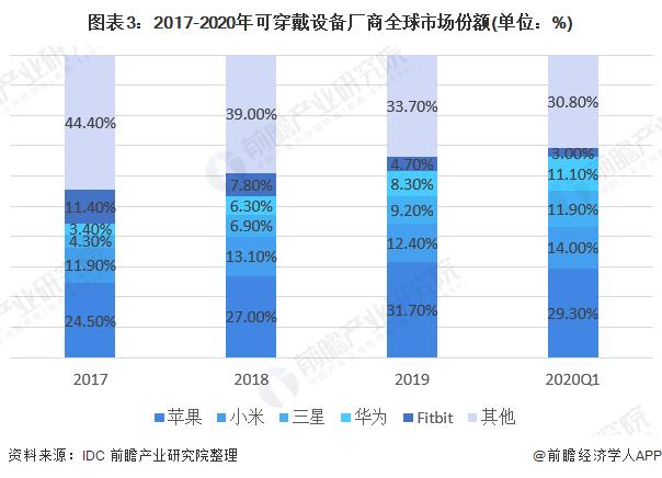 图表3:2017-2020年可穿戴设备厂商全球市场份额(单位:%)