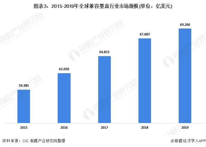 图表3:2015-2019年全球兼容墨盒行业市场规模(单位:亿美元)