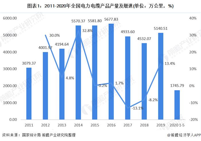 图表1:2011-2020年全国电力电缆产品产量及增速(单位:万公里,%)