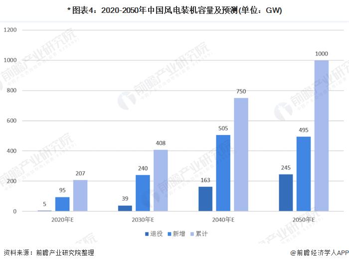 * 图表4:2020-2050年中国风电装机容量及预测(单位:GW)
