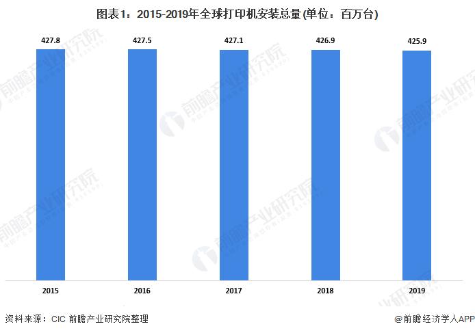图表1:2015-2019年全球打印机安装总量(单位:百万台)
