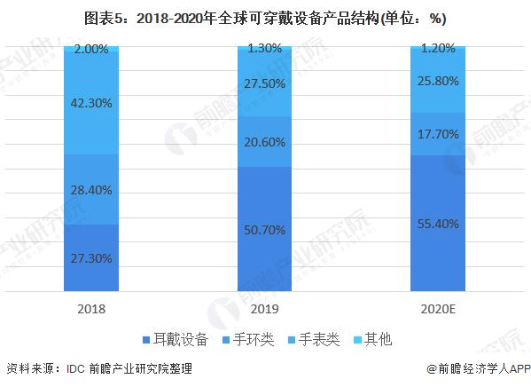 图表5:2018-2020年全球可穿戴设备产品结构(单位:%)