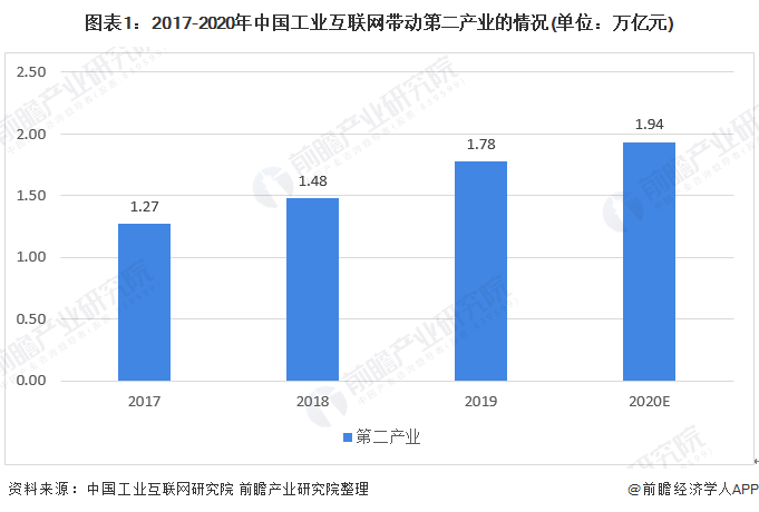 圖表1:2017-2020年中國工業互聯網帶動第二產業的情況(單位:萬億元)