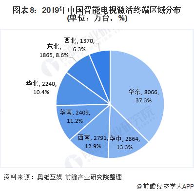 图表8:2019年中国智能电视激活终端区域分布(单位:万台,%)