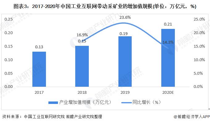 圖表3:2017-2020年中國工業互聯網帶動采礦業的增加值規模(單位:萬億元,%)