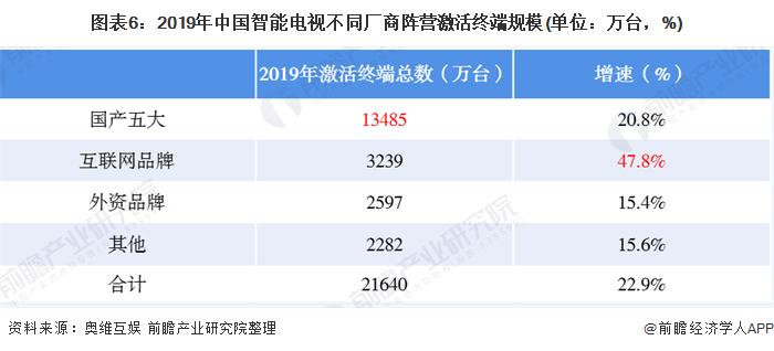 图表6:2019年中国智能电视不同厂商阵营激活终端规模(单位:万台,%)