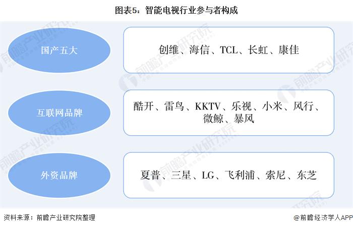 图表5:智能电视行业参与者构成