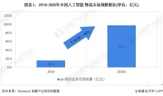 圖表1:2019-2025年中國人工智能+物流市場規模情況(單位:億元)