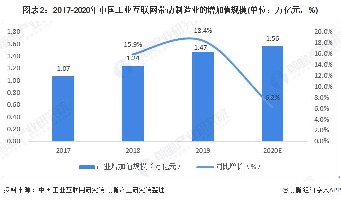 圖表2:2017-2020年中國工業互聯網帶動制造業的增加值規模(單位:萬億元,%)
