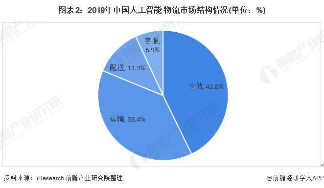 圖表2:2019年中國人工智能+物流市場結構情況(單位:%)