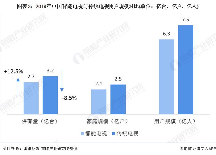图表3:2019年中国智能电视与传统电视用户规模对比(单位:亿台,亿户,亿人)