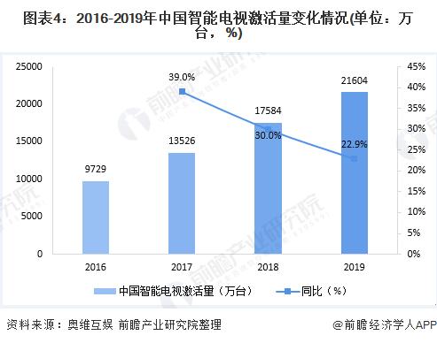 图表4:2016-2019年中国智能电视激活量变化情况(单位:万台,%)