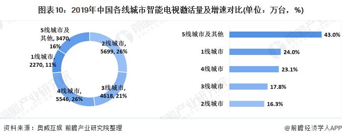 图表10:2019年中国各线城市智能电视激活量及增速对比(单位:万台,%)