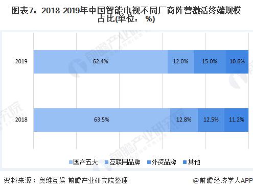图表7:2018-2019年中国智能电视不同厂商阵营激活终端规模占比(单位: %)