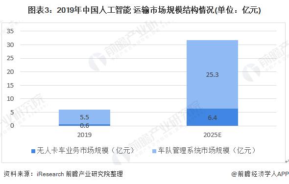 圖表3:2019年中國人工智能+運輸市場規模結構情況(單位:億元)