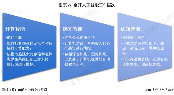 圖表2:全球人工智能三個層次