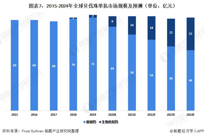 圖表7:2015-2024年全球貝伐珠單抗市場規模及預測(單位:億元)