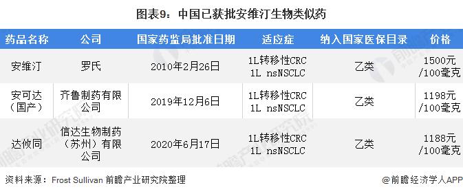 圖表9:中國已獲批安維汀生物類似藥