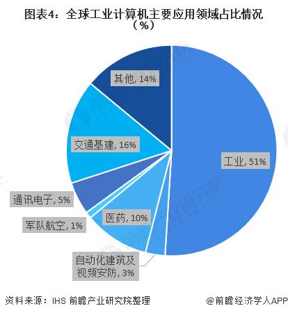图表4:全球工业计算机主要应用领域占比情况(%)