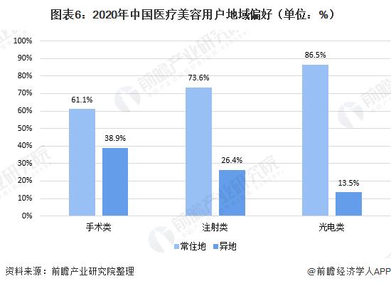 圖表6:2020年中國醫療美容用戶地域偏好(單位:%)