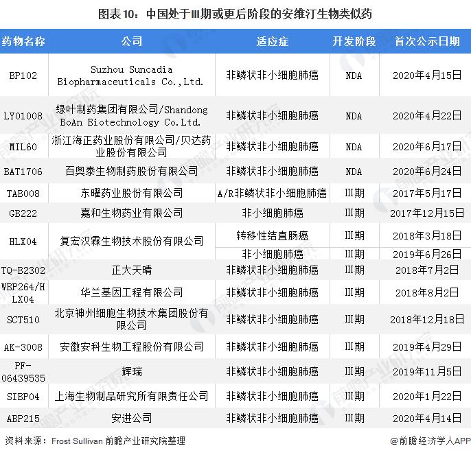 圖表10:中國處于III期或更后階段的安維汀生物類似藥