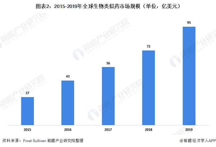 圖表2:2015-2019年全球生物類似藥市場規模(單位:億美元)