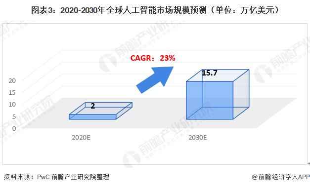 圖表3:2020-2030年全球人工智能市場規模預測(單位:萬億美元)